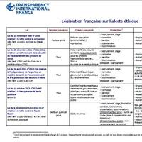 Panorama de la législation française sur l'alerte éthique