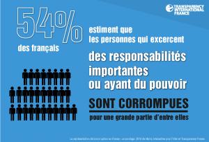 54% des français estiment que les responsables publics sont corrompus