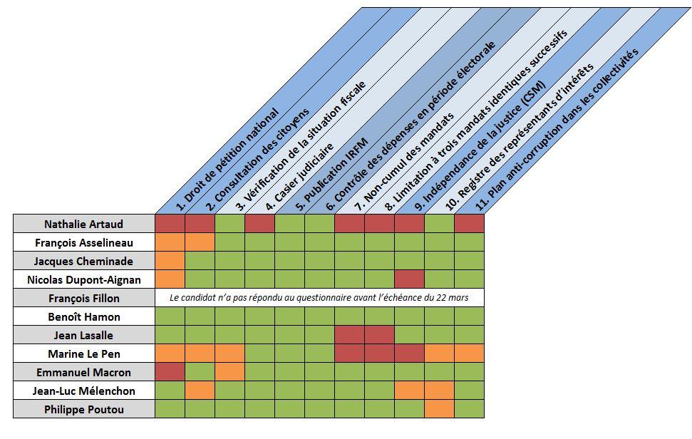 Tableau de synthèse des engagements des candidats