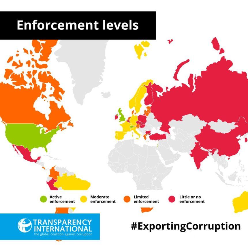 Plus des trois quarts des exportations mondiales sont potentiellement touchées par la corruption. Exporting corruption, un rapport qui révèle les insuffisances de la lutte contre la corruption internationale